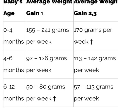 0 3 Kg Of Weight Gain Per Month Is Acceptable If Your Baby Between 6